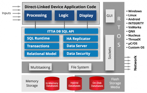 Learn the Data Management Options on IoT Devices and